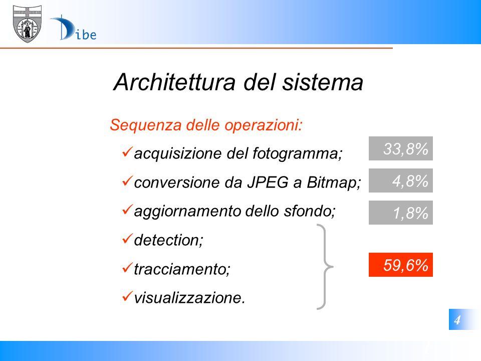 1 4 Architettura del sistema acquisizione del fotogramma; conversione da JPEG a Bitmap; aggiornamento dello sfondo; detection; tracciamento; visualizz