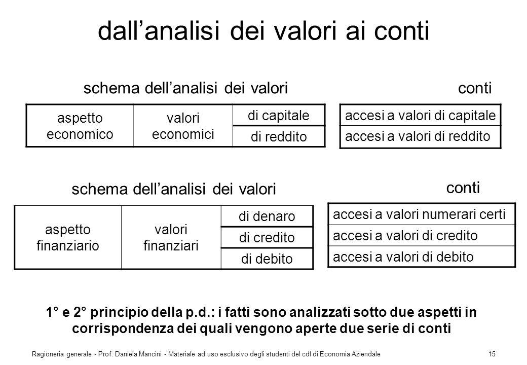 Ragioneria generale - Prof. Daniela Mancini - Materiale ad uso esclusivo degli studenti del cdl di Economia Aziendale15 dallanalisi dei valori ai cont