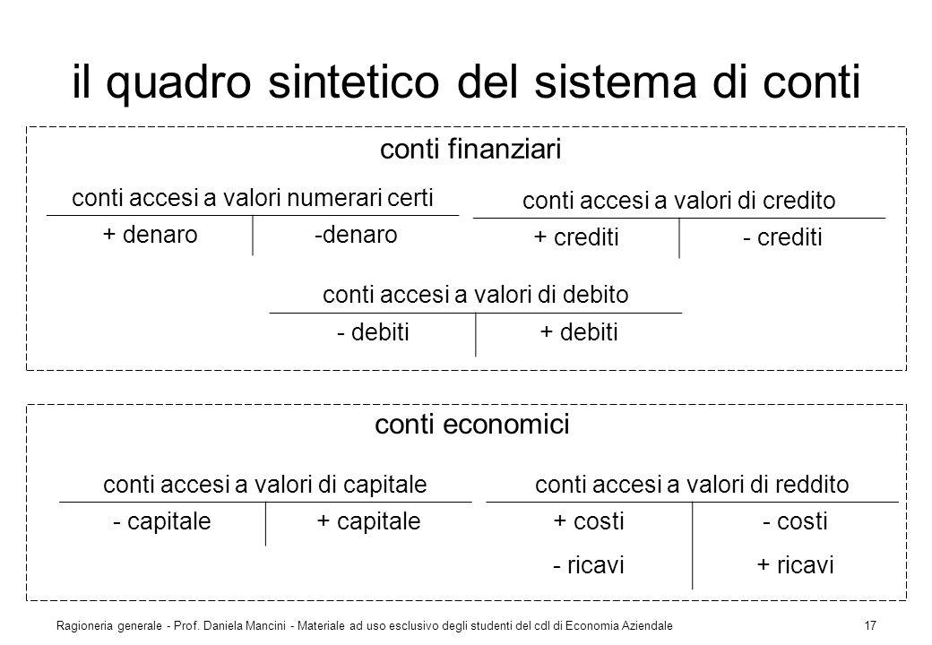 Ragioneria generale - Prof. Daniela Mancini - Materiale ad uso esclusivo degli studenti del cdl di Economia Aziendale17 il quadro sintetico del sistem