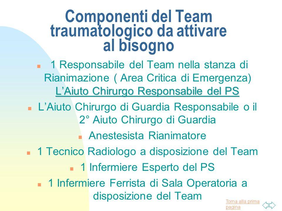 Torna alla prima pagina Componenti del Team traumatologico da attivare al bisogno LAiuto Chirurgo Responsabile del PS n 1 Responsabile del Team nella