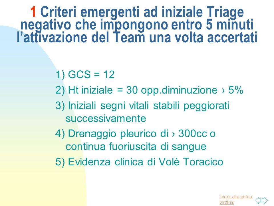Torna alla prima pagina 1 Criteri emergenti ad iniziale Triage negativo che impongono entro 5 minuti lattivazione del Team una volta accertati 1) GCS
