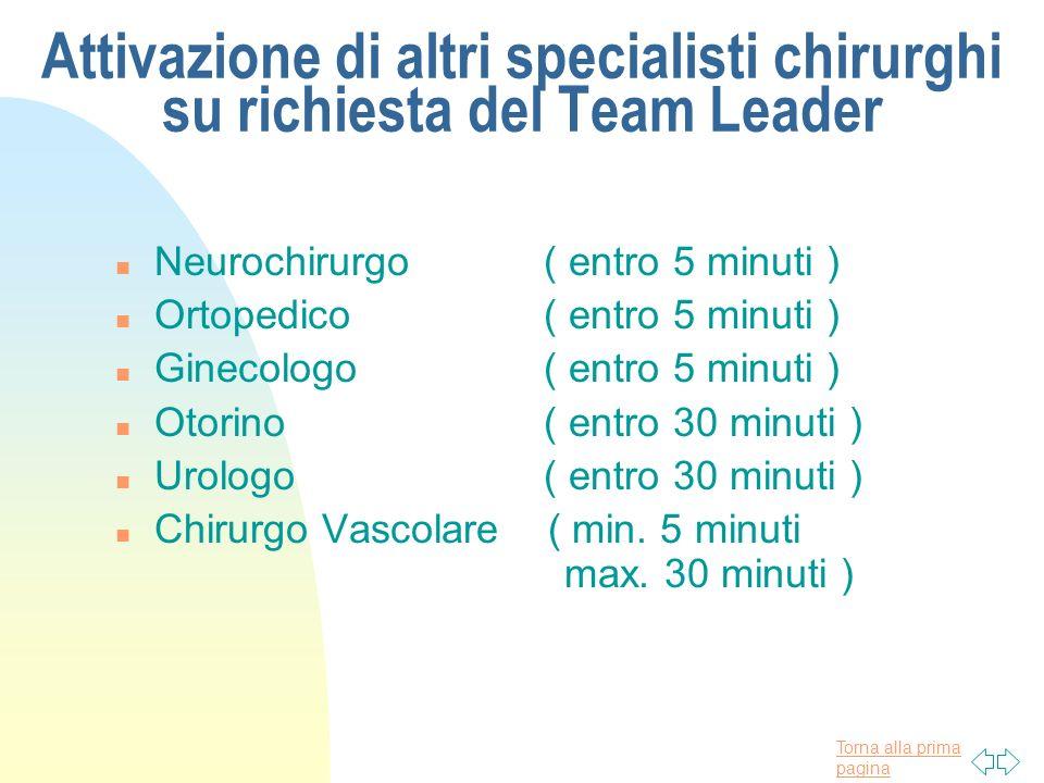 Torna alla prima pagina Attivazione di altri specialisti chirurghi su richiesta del Team Leader n Neurochirurgo ( entro 5 minuti ) n Ortopedico ( entr