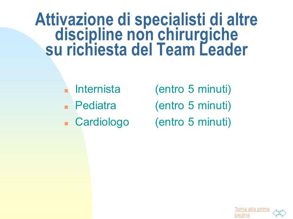 Torna alla prima pagina Attivazione di specialisti di altre discipline non chirurgiche su richiesta del Team Leader n Internista (entro 5 minuti) n Pe