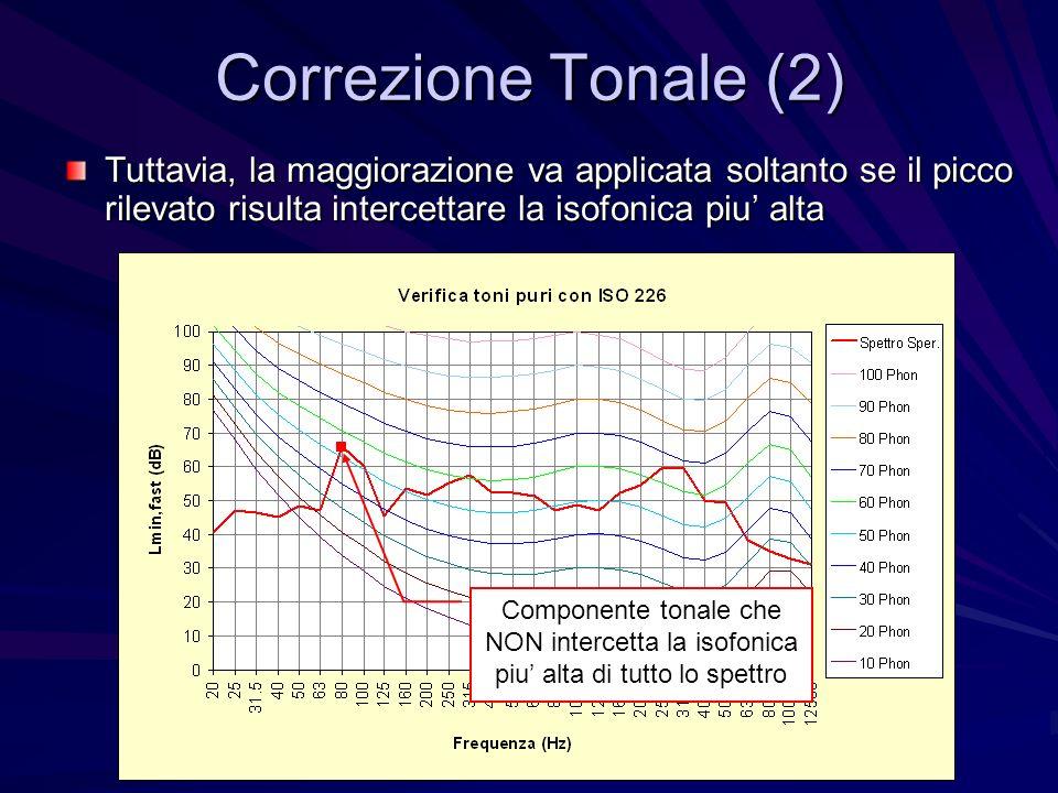 Correzione Tonale (2) Tuttavia, la maggiorazione va applicata soltanto se il picco rilevato risulta intercettare la isofonica piu alta Componente tona