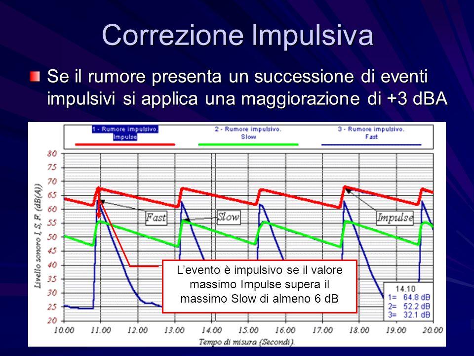 Correzione Impulsiva Se il rumore presenta un successione di eventi impulsivi si applica una maggiorazione di +3 dBA Levento è impulsivo se il valore