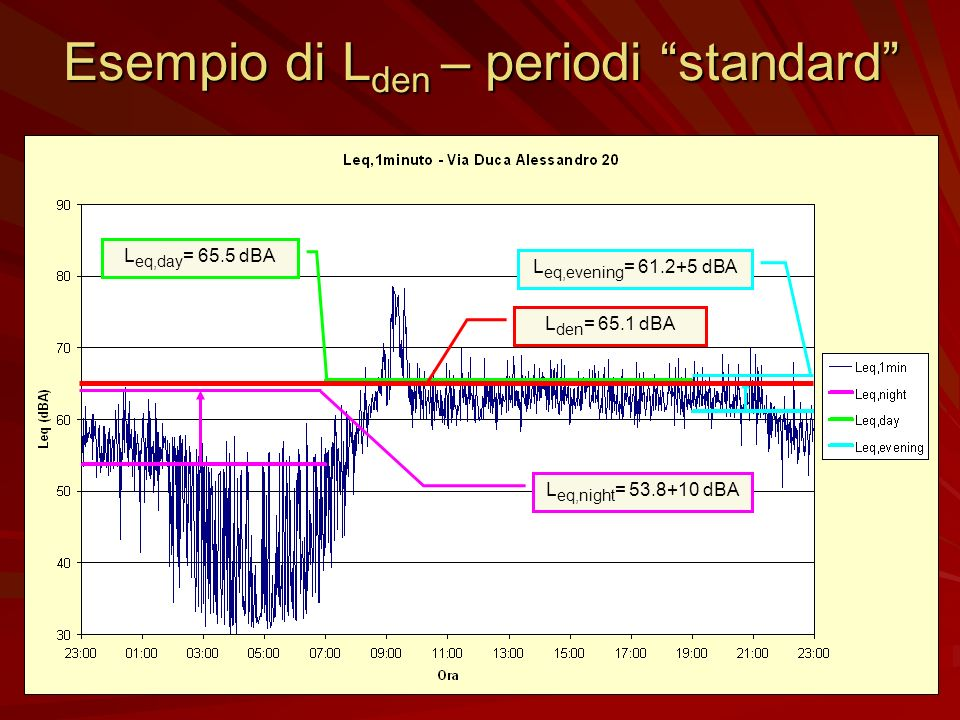 Esempio di L den – periodi standard L eq,day = 65.5 dBA L eq,night = 53.8+10 dBA L eq,evening = 61.2+5 dBAL den = 65.1 dBA