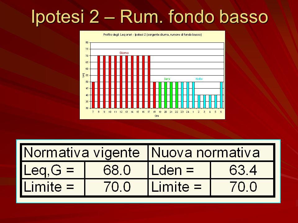 Ipotesi 2 – Rum. fondo basso