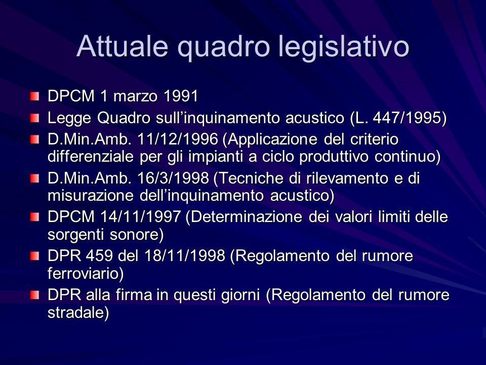 Attuale quadro legislativo DPCM 1 marzo 1991 Legge Quadro sullinquinamento acustico (L. 447/1995) D.Min.Amb. 11/12/1996 (Applicazione del criterio dif