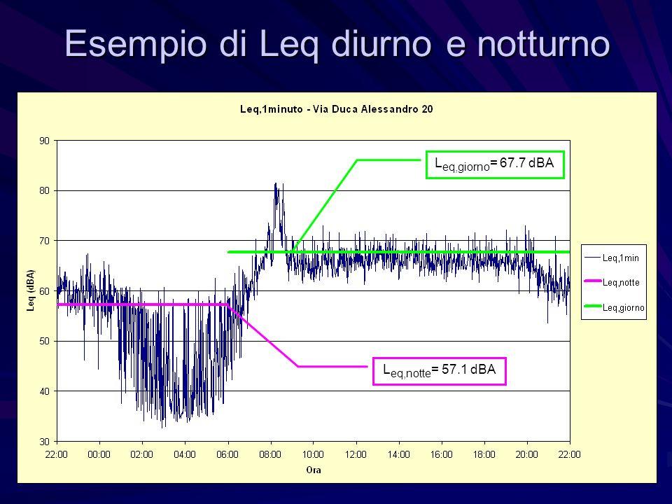Esempio di Leq diurno e notturno L eq,notte = 57.1 dBA L eq,giorno = 67.7 dBA