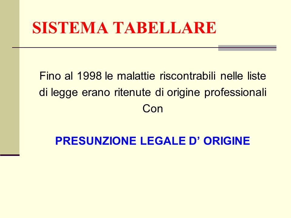 SISTEMA TABELLARE Fino al 1998 le malattie riscontrabili nelle liste di legge erano ritenute di origine professionali Con PRESUNZIONE LEGALE D ORIGINE