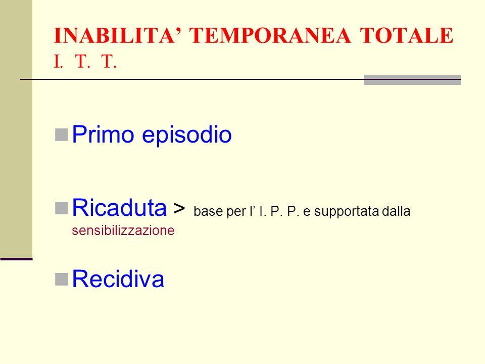INABILITA TEMPORANEA TOTALE I. T. T. Primo episodio Ricaduta > base per l I. P. P. e supportata dalla sensibilizzazione Recidiva