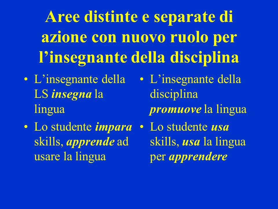 Aree distinte e separate di azione con nuovo ruolo per linsegnante della disciplina Linsegnante della LS insegna la lingua Lo studente impara skills,