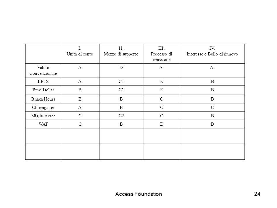 Access Foundation24 I. Unità di conto II. Mezzo di supporto III. Processo di emissione IV. Interesse o Bollo di rinnovo Valuta Convenzionale ADA. LETS