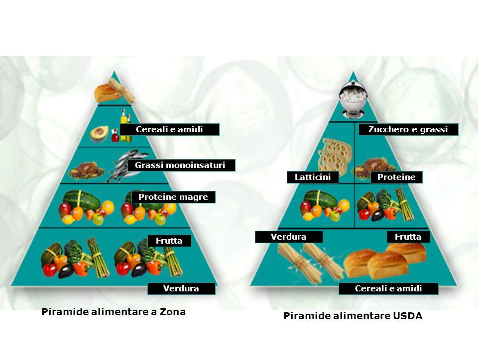 Piramide alimentare a Zona Piramide alimentare USDA Verdura Proteine magre Grassi monoinsaturi Cereali e amidi Frutta Cereali e amidi FruttaVerdura Pr
