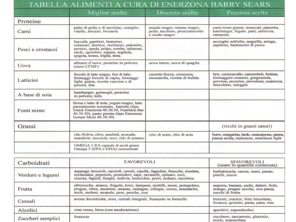 Endocrinologia dietetica Cibo Macronutrienti (Carboidrati, Proteine, Grassi) Risposta ormonale (Insulina, Glucagone, Eicosanoidi)