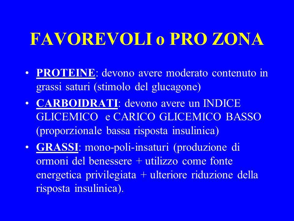 FAVOREVOLI o PRO ZONA PROTEINE: devono avere moderato contenuto in grassi saturi (stimolo del glucagone) CARBOIDRATI: devono avere un INDICE GLICEMICO