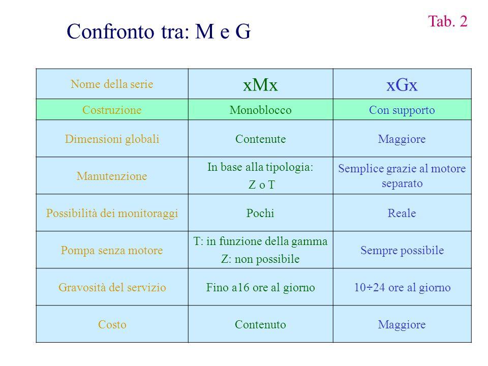 Nome della serie xMxxGx CostruzioneMonobloccoCon supporto Dimensioni globaliContenuteMaggiore Manutenzione In base alla tipologia: Z o T Semplice graz