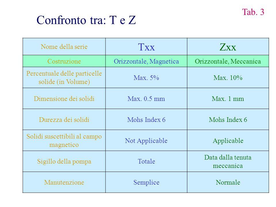 Nome della serie TxxZxx CostruzioneOrizzontale, MagneticaOrizzontale, Meccanica Percentuale delle particelle solide (in Volume) Max. 5%Max. 10% Dimens
