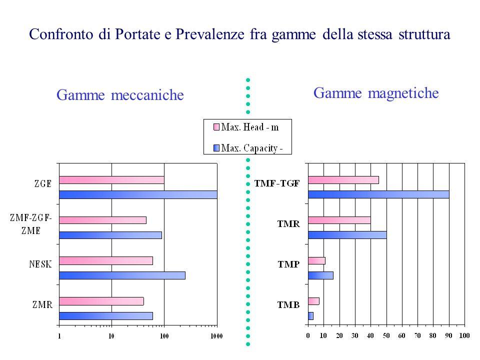 Confronto di Portate e Prevalenze fra gamme della stessa struttura Gamme meccaniche Gamme magnetiche