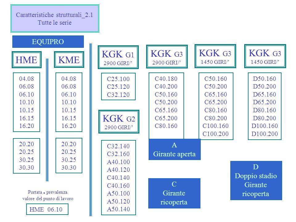 Caratteristiche strutturali_2.1 Tutte le serie 04.08 06.08 06.10 10.10 10.15 16.15 16.20 C32.140 C32.160 A40.100 A40.120 C40.140 C40.160 A50.100 A50.1