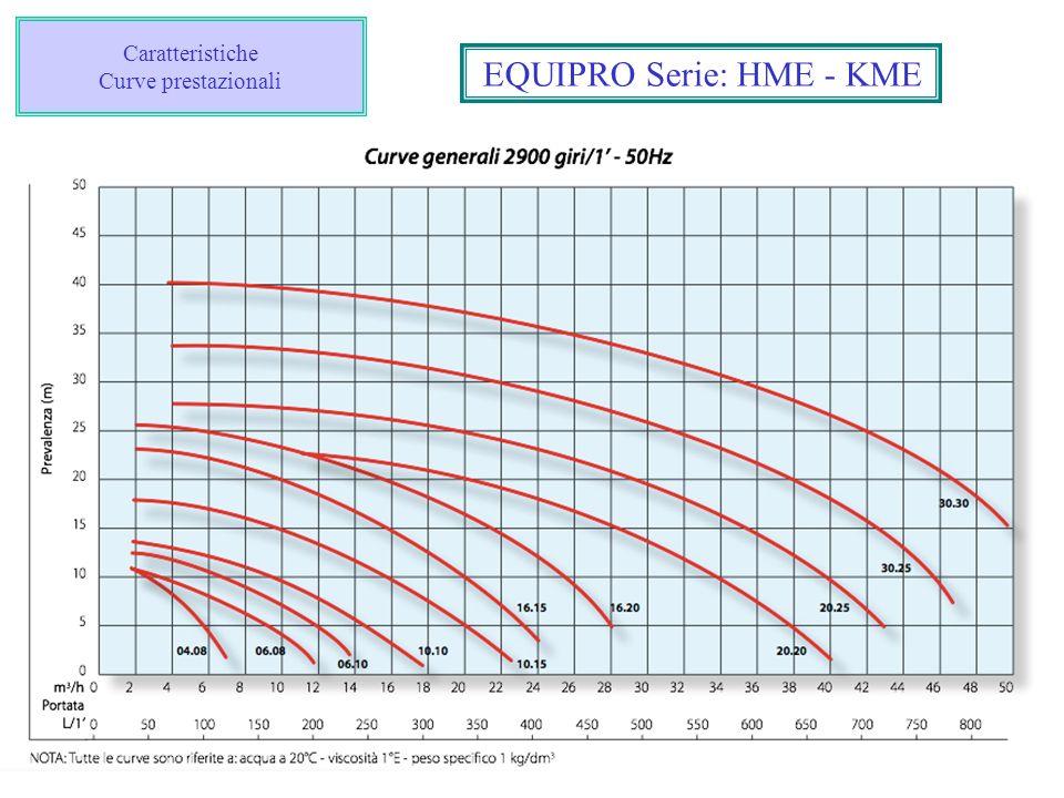 Caratteristiche Curve prestazionali EQUIPRO Serie: HME - KME