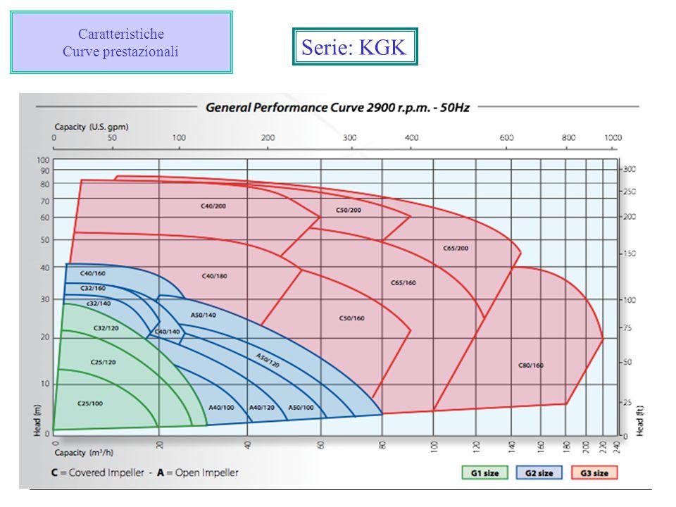 Caratteristiche Curve prestazionali Serie: KGK