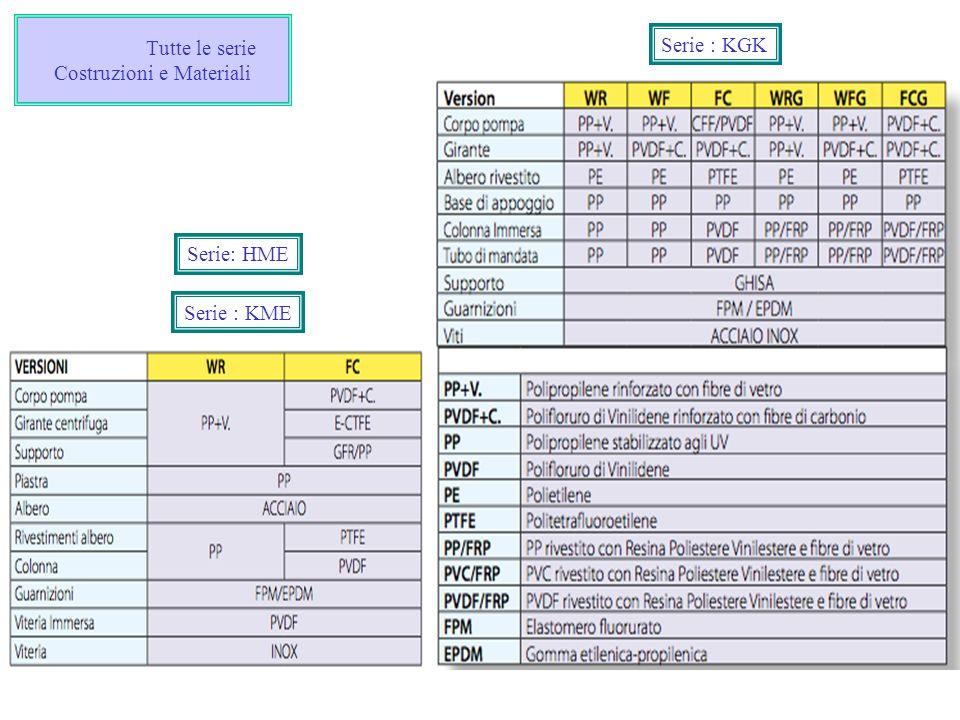 Tutte le serie Costruzioni e Materiali Serie : KME Serie: HME Serie : KGK