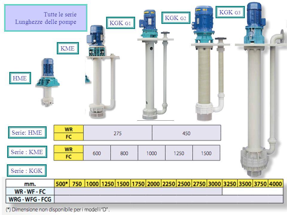 Tutte le serie Lunghezze delle pompe Serie : KME Serie: HME HME Serie : KGK KME KGK G3 KGK G1 KGK G2
