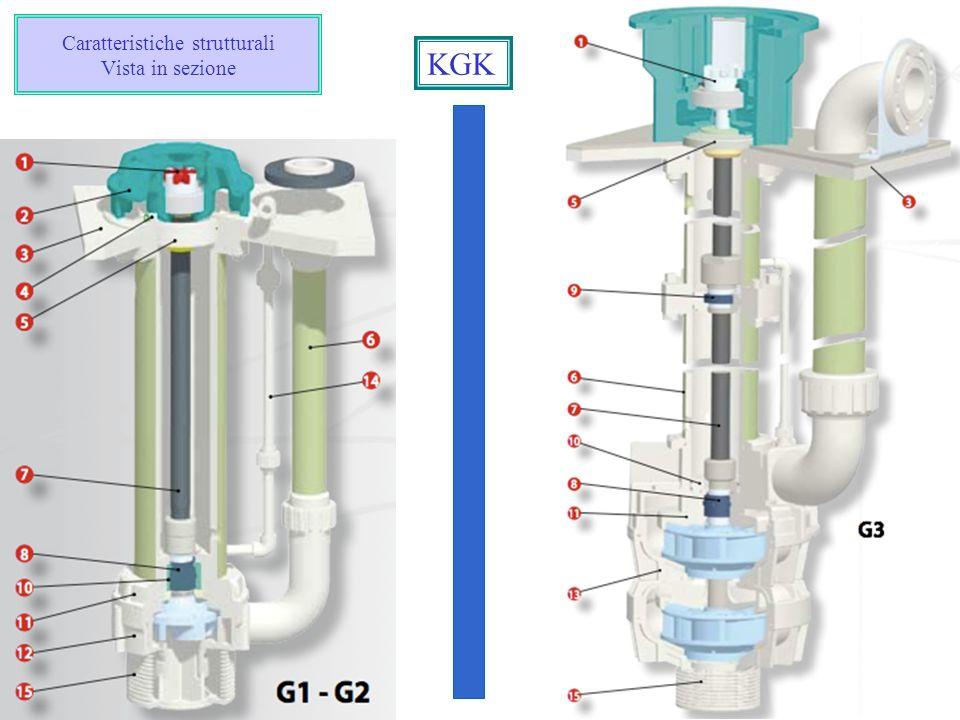 Caratteristiche strutturali Vista in sezione KGK