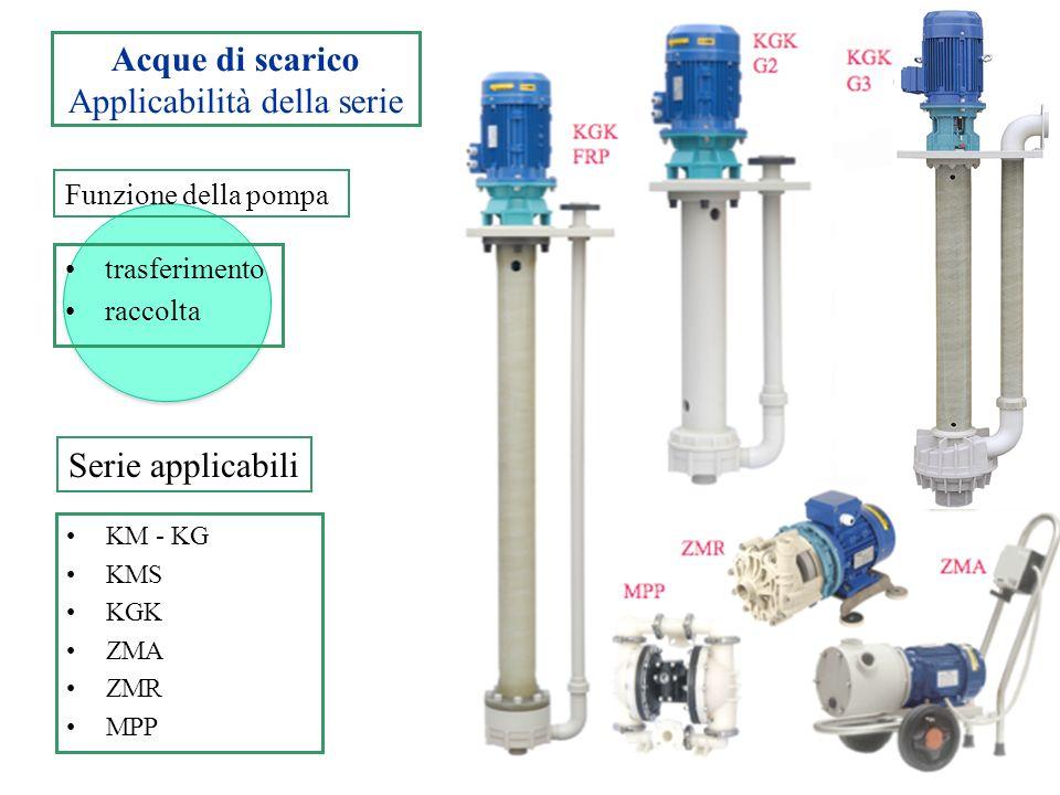 Trattamento acqua e aria Applicabilità della serie KM KGK TMR - ZMR TMF -ZMF ZGE NESK ricircolazione iniezione Pulizia tubazioni Serie applicabili Funzione della pompa ZMF KGK FRP ZMR TMR ZGE NESK