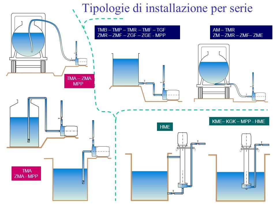 Tipologie di installazione per serie TMB – TMP – TMR – TMF – TGF ZMR – ZMF – ZGF – ZGE - MPP TMA ZMA - MPP KME– KGK – MPP - HME HME AM – TMR ZM – ZMR
