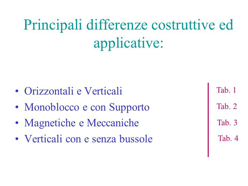 Principali differenze costruttive ed applicative: Orizzontali e Verticali Monoblocco e con Supporto Magnetiche e Meccaniche Verticali con e senza buss