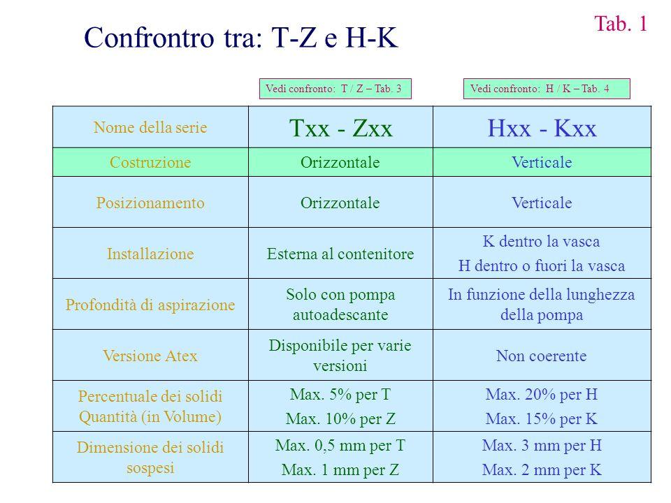 Nome della serie Txx - ZxxHxx - Kxx CostruzioneOrizzontaleVerticale PosizionamentoOrizzontaleVerticale InstallazioneEsterna al contenitore K dentro la
