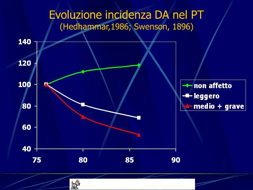 Evoluzione incidenza DA nel PT (Hedhammar,1986; Swenson, 1896)