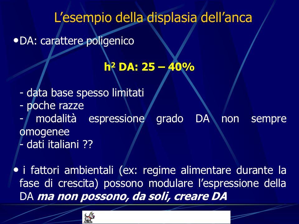 DA: carattere poligenico h 2 DA: 25 – 40% - data base spesso limitati - poche razze - modalità espressione grado DA non sempre omogenee - dati italian