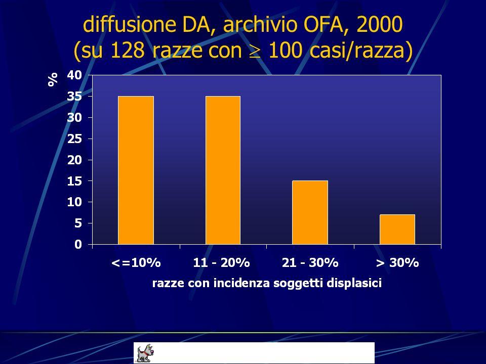 diffusione DA, archivio OFA, 2000 (su 128 razze con 100 casi/razza)