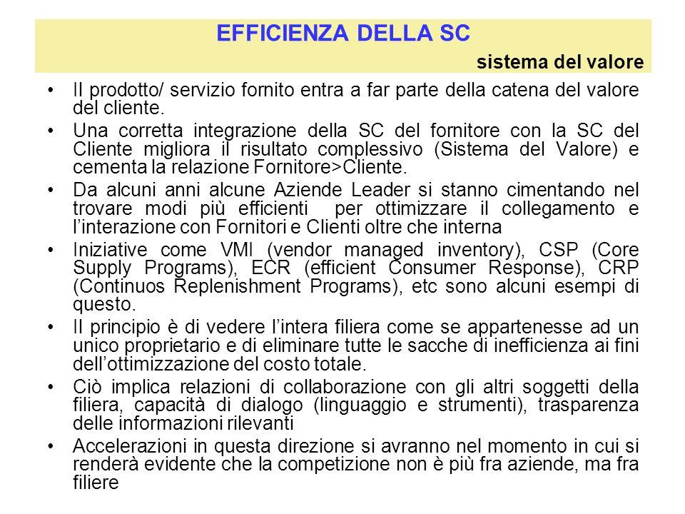 EFFICIENZA DELLA SC sistema del valore Il prodotto/ servizio fornito entra a far parte della catena del valore del cliente. Una corretta integrazione