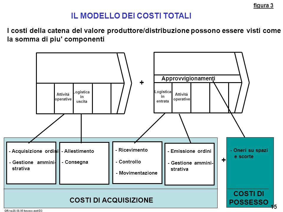 I costi della catena del valore produttore/distribuzione possono essere visti come la somma di piu' componenti - Acquisizione ordini - Gestione ammini