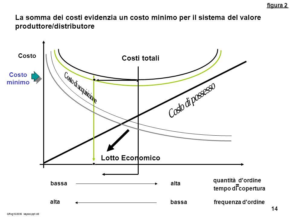 La somma dei costi evidenzia un costo minimo per il sistema del valore produttore/distributore Costo minimo Costi totali Lotto Economico quantità d'or
