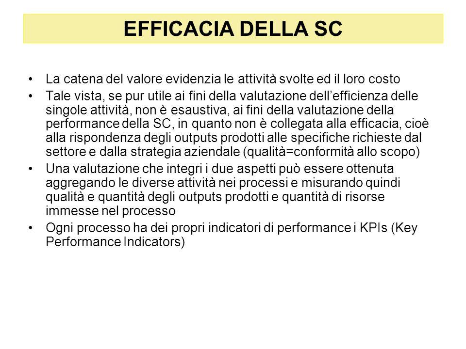 La catena del valore evidenzia le attività svolte ed il loro costo Tale vista, se pur utile ai fini della valutazione dellefficienza delle singole att