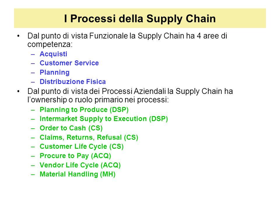 I Processi della Supply Chain Dal punto di vista Funzionale la Supply Chain ha 4 aree di competenza: –Acquisti –Customer Service –Planning –Distribuzi
