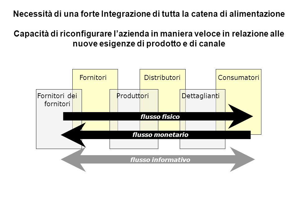 Necessità di una forte Integrazione di tutta la catena di alimentazione Capacità di riconfigurare lazienda in maniera veloce in relazione alle nuove e