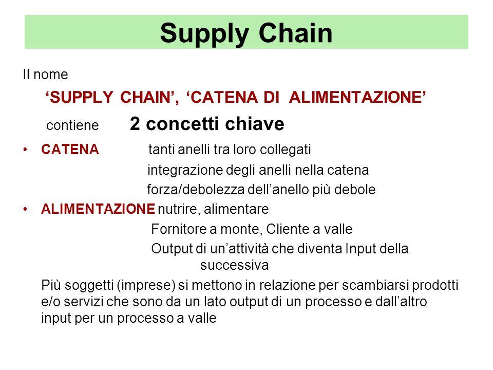Supply Chain Il nome SUPPLY CHAIN, CATENA DI ALIMENTAZIONE contiene 2 concetti chiave CATENA tanti anelli tra loro collegati integrazione degli anelli