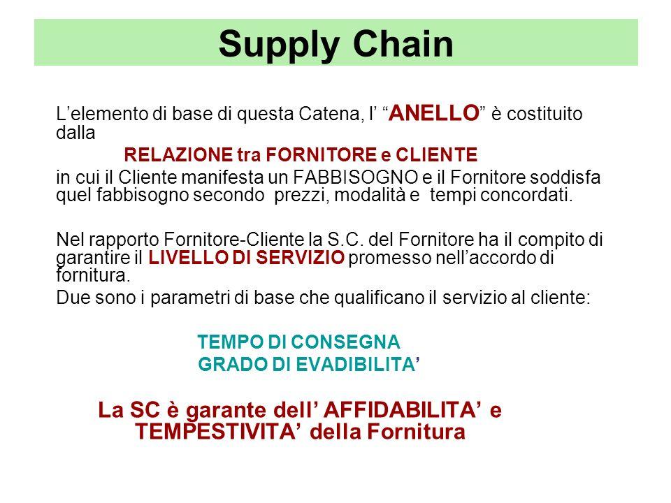 Supply Chain Lelemento di base di questa Catena, l ANELLO è costituito dalla RELAZIONE tra FORNITORE e CLIENTE in cui il Cliente manifesta un FABBISOG