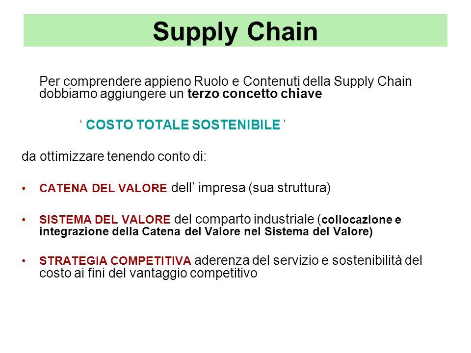Supply Chain Per comprendere appieno Ruolo e Contenuti della Supply Chain dobbiamo aggiungere un terzo concetto chiave COSTO TOTALE SOSTENIBILE da ott