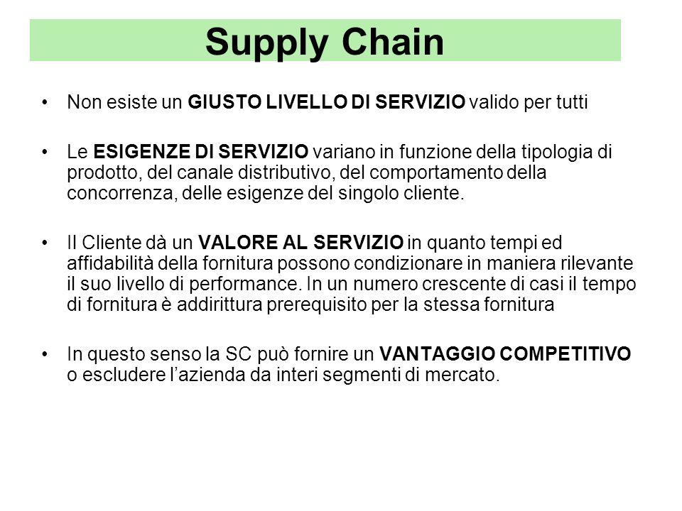 Supply Chain Non esiste un GIUSTO LIVELLO DI SERVIZIO valido per tutti Le ESIGENZE DI SERVIZIO variano in funzione della tipologia di prodotto, del ca