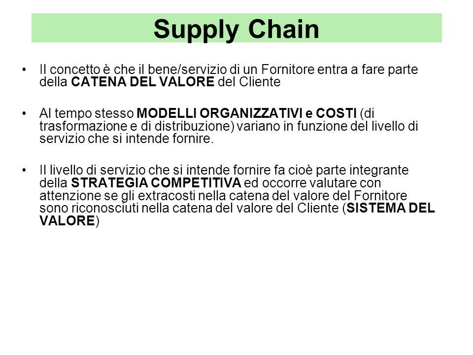 Supply Chain Il concetto è che il bene/servizio di un Fornitore entra a fare parte della CATENA DEL VALORE del Cliente Al tempo stesso MODELLI ORGANIZ