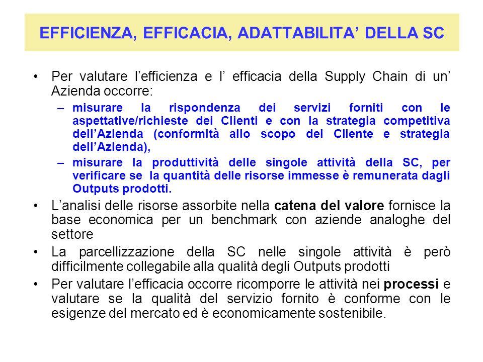EFFICIENZA, EFFICACIA, ADATTABILITA DELLA SC Per valutare lefficienza e l efficacia della Supply Chain di un Azienda occorre: –misurare la rispondenza