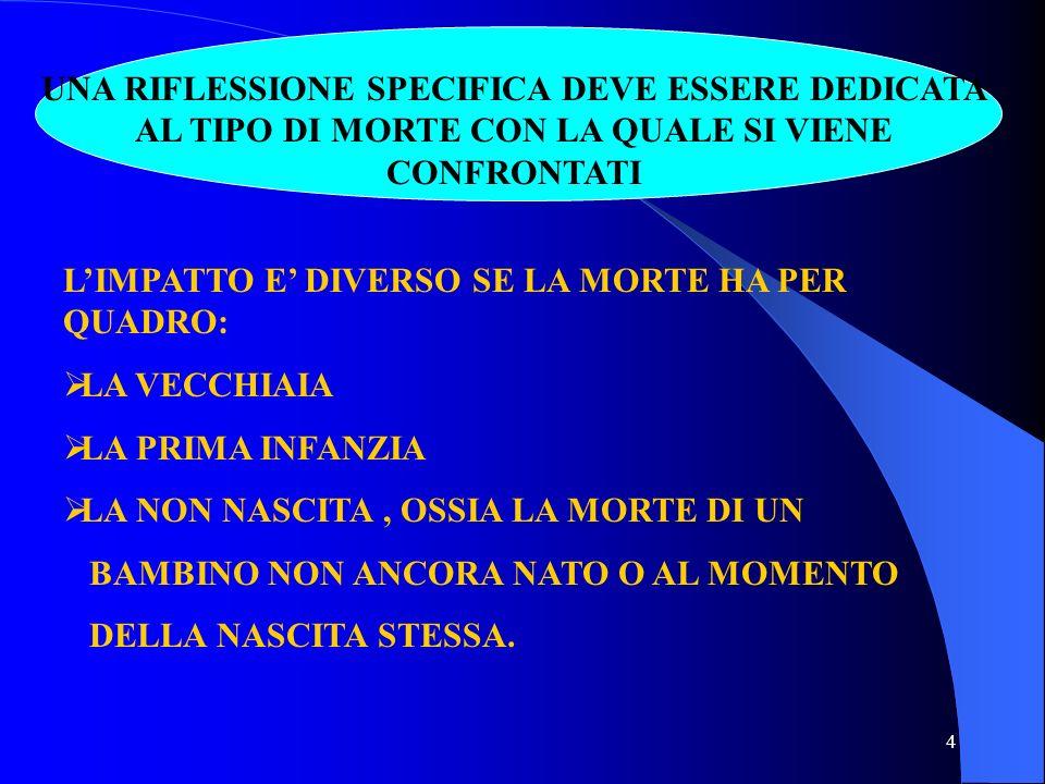 14 LEGGERE E SODDISFARE I BISOGNI DI BASE DEL PAZIENTE LA COMUNICAZIONE NON VERBALE (TOCCARE, ACCAREZZARE, MASSAGGIARE) HA FUNZIONE CONTENITIVA E TERAPEUTICA NON FORZARE LA COMUNICAZIONE VERBALE ESSERCI, SENZA ABBANDONARE LA PERSONA.