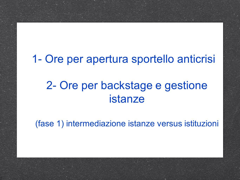 1- Ore per apertura sportello anticrisi 2- Ore per backstage e gestione istanze (fase 1) intermediazione istanze versus istituzioni 1- Ore per apertur